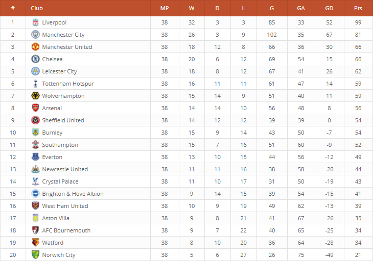 The standings table of the Premier League season 2019/2020 displayed in the WordPress front-end.