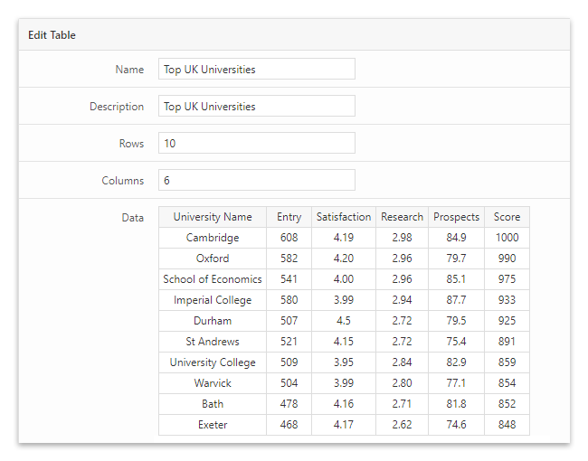 An administrative page of the League Table WordPresss plugin.