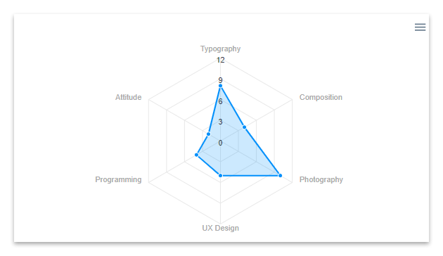 A radar chart created with ApexCharts in the WordPress front-end.