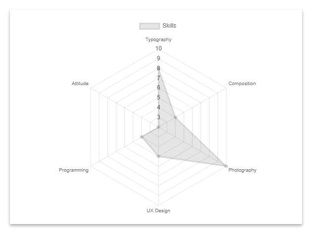 A radar chart created with Chart.js in the public side of the WordPress website.