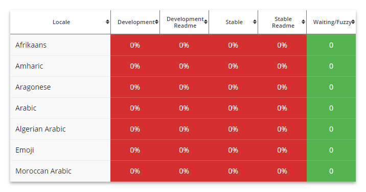 A table with the languages and the related translation in a translatable WordPress plugin.
