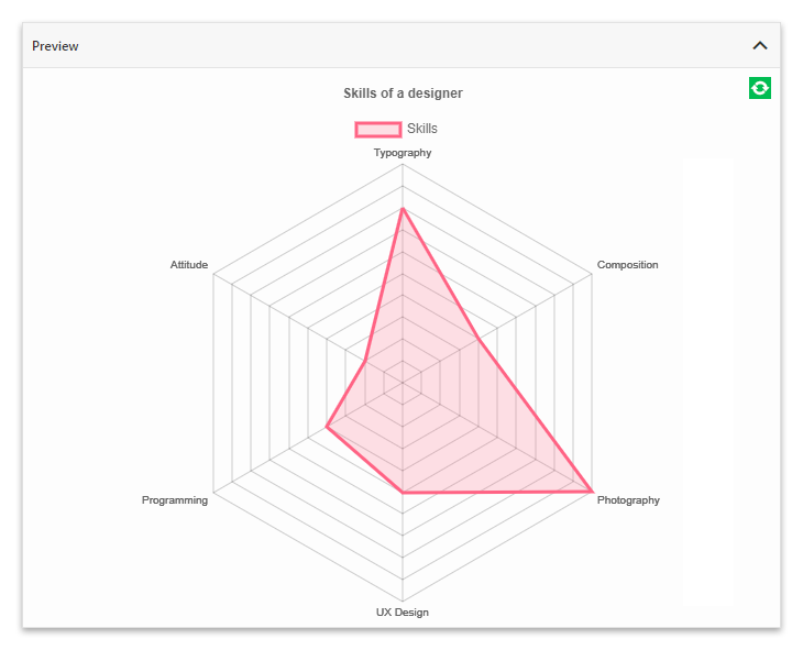 Chart preview in the UberChart plugin.