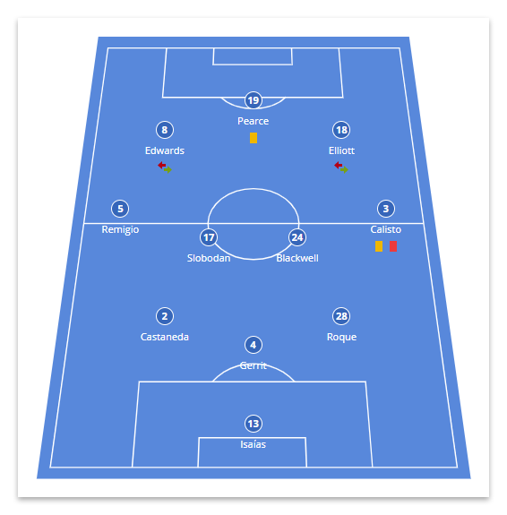 A soccer formation generated with the Visual Lineup block of Soccer Engine.